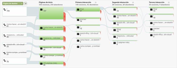 Métrica UX - Flujo de comportamiento