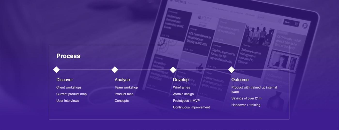 Como hacer portfolio diseño - Proceso