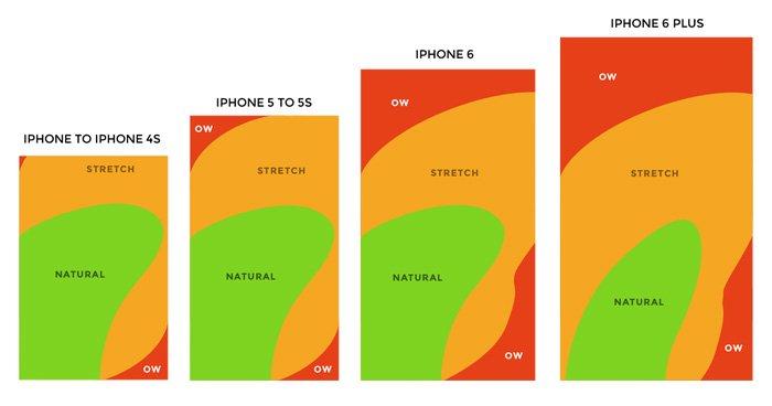 La reachability de los teléfonos