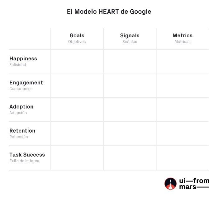 Método HEART Google medir UI/UX