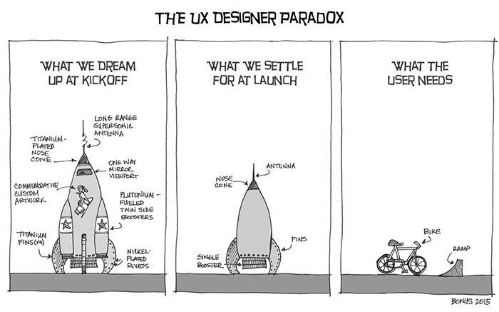 La paradoja del diseño UX