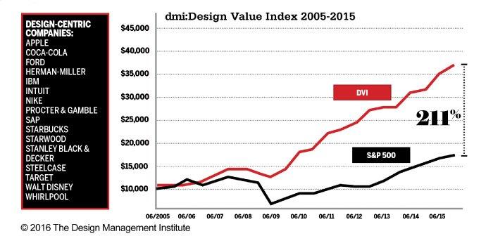 Debes invertir en diseño - uiFromMars