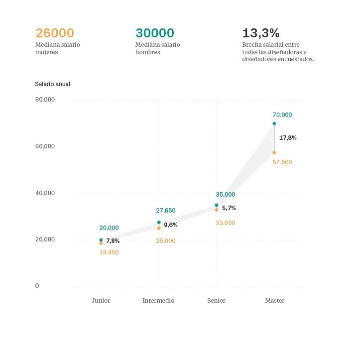 Salarios en diseño UI/UX 2018 España - Brecha salarial