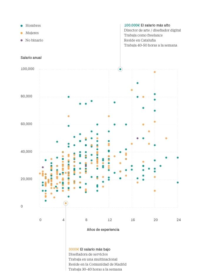 Salarios en diseño UI/UX 2018 España - Experiencia vs género