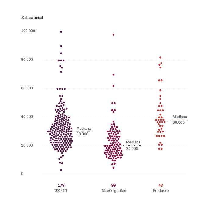 Salarios en diseño UI/UX 2018 España - Posición