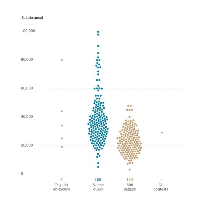 Salarios en diseño UI/UX 2018 España - Satisfacción