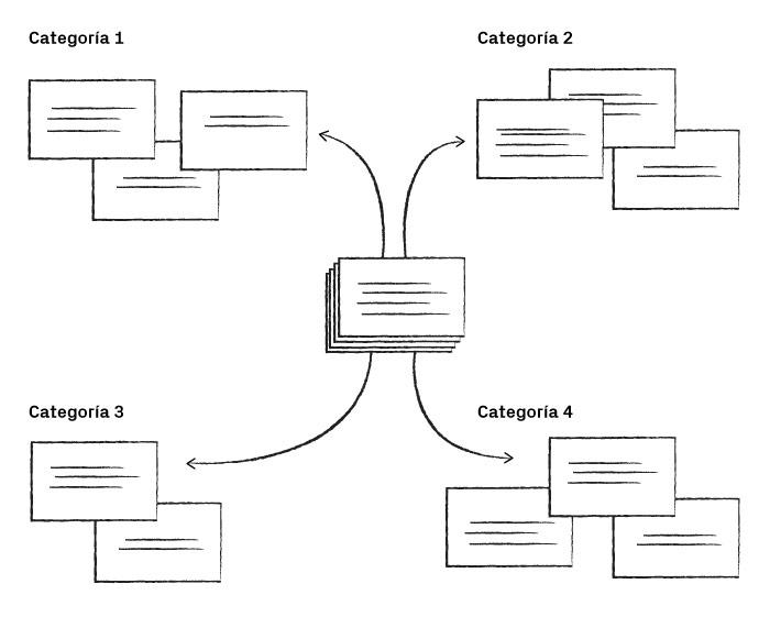 Arquitectura de la información - Card Sorting