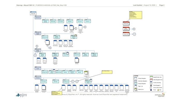 Ejemplo Arquitectura de la Información (PJM)