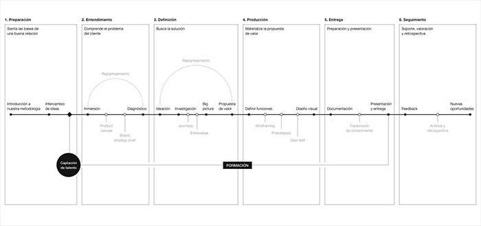 Proceso de diseño - Mendesaltaren