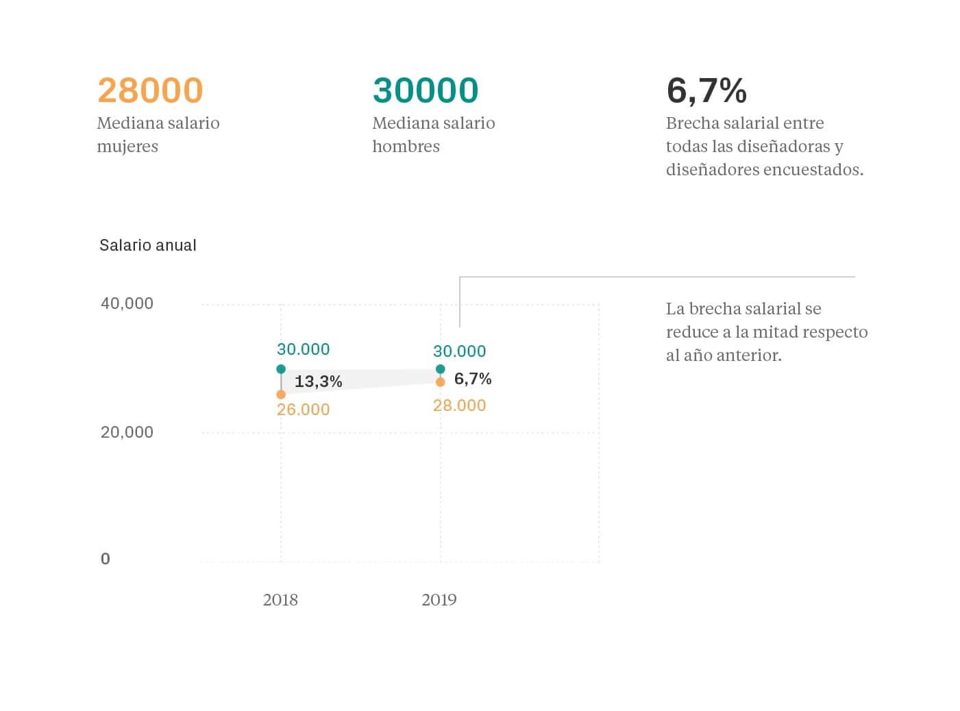 Brecha salarial - Salarios diseño UI/UX España 2019