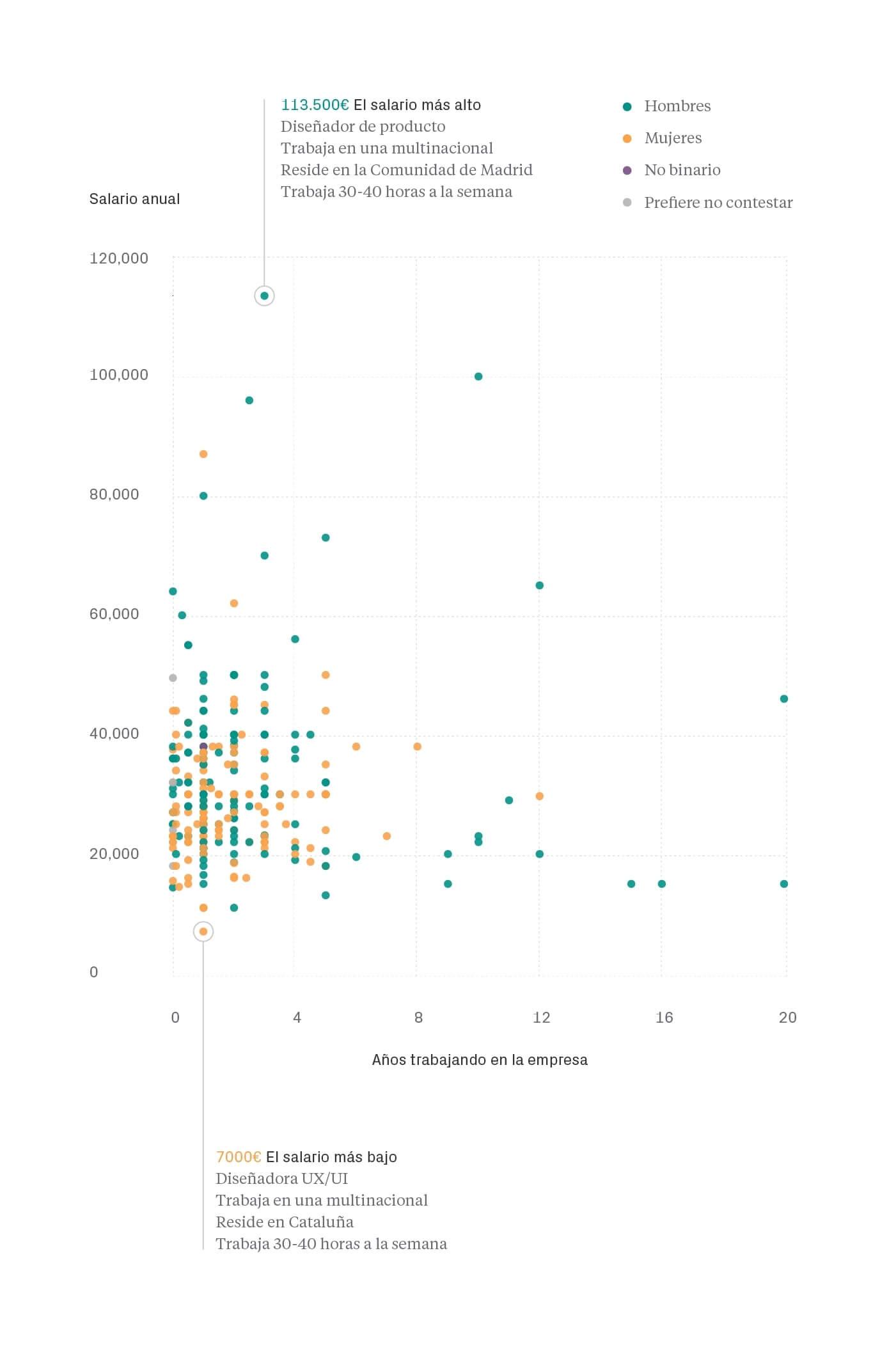 Comparativa años, género y experiencia - Salarios diseño UI/UX España 2019