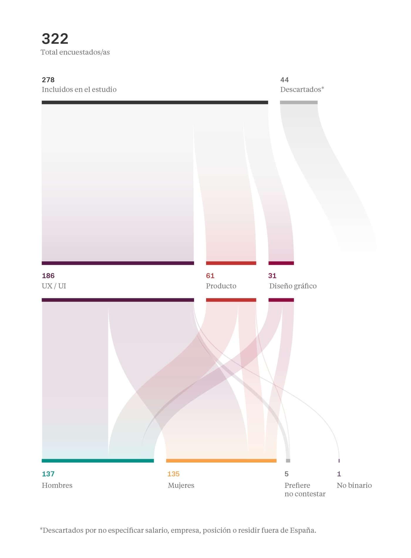 Perfil encuestados - Salarios diseño UI/UX España 2019