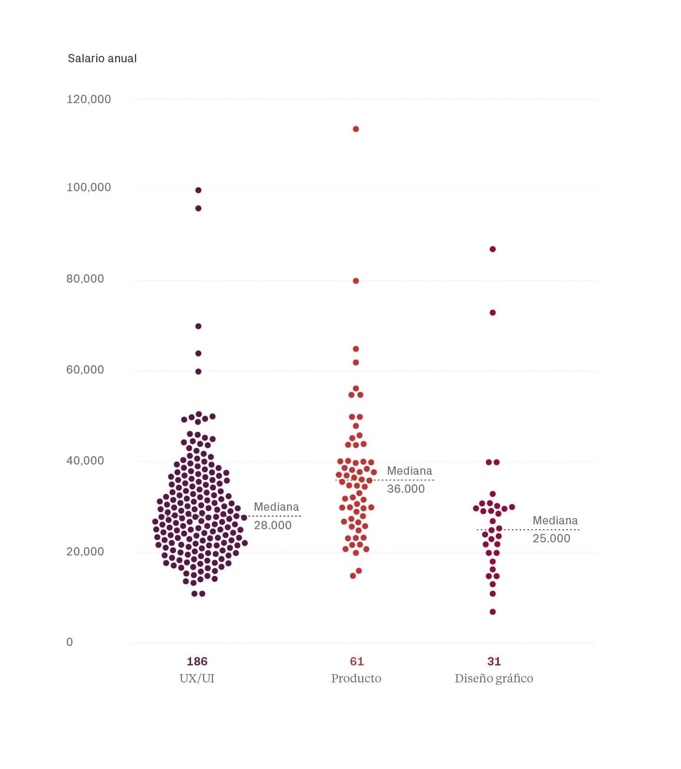 Salarios por rol - Salarios diseño UI/UX España 2019