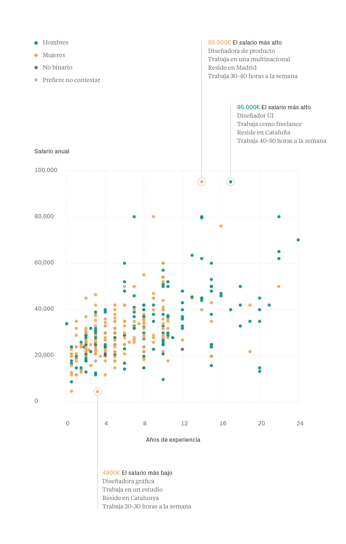 Brecha salarial - Salarios diseño UI/UX España 2020