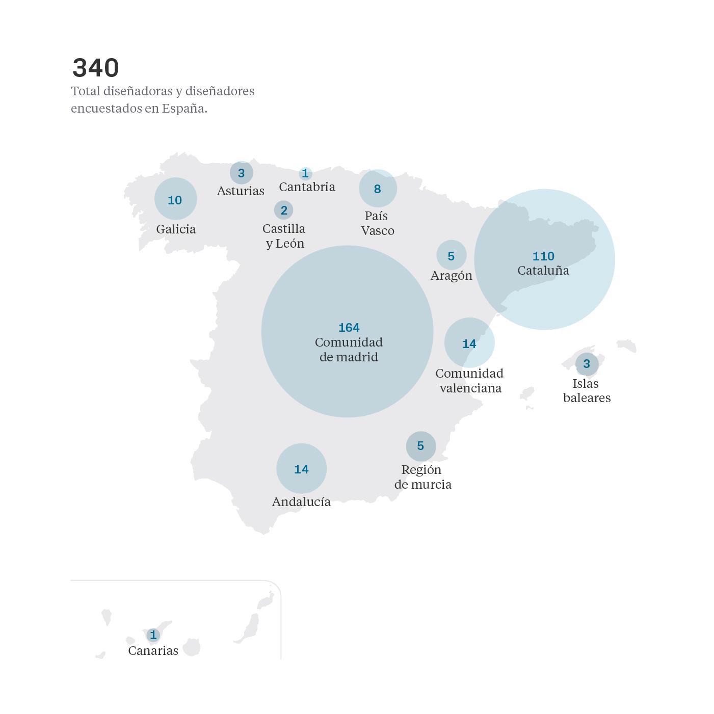 Lugar de trabajo - Salarios diseño UI/UX España 2020