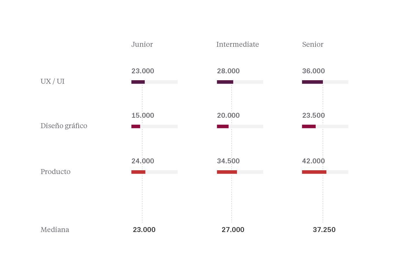 Experiencia vs salario diseño UI/UX 2020