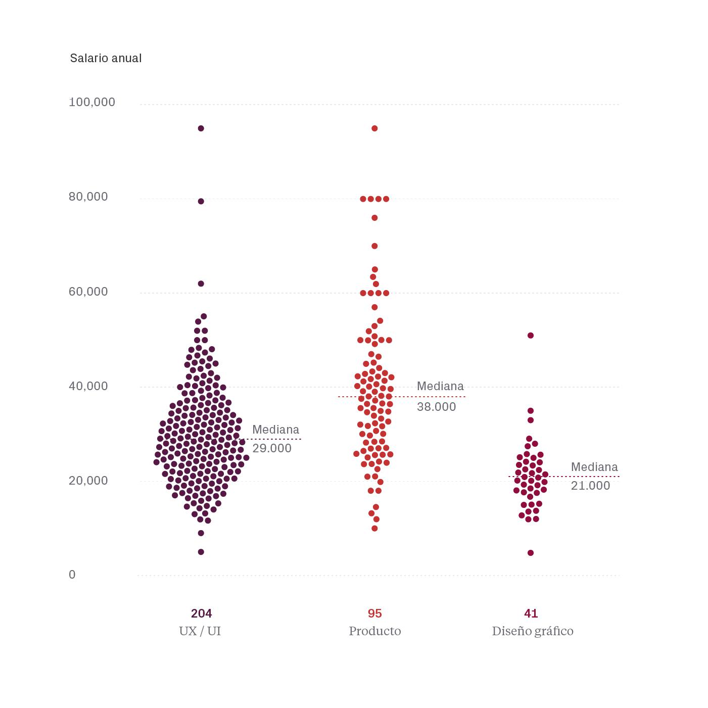 Salarios por rol - Salarios diseño UI/UX España 2020