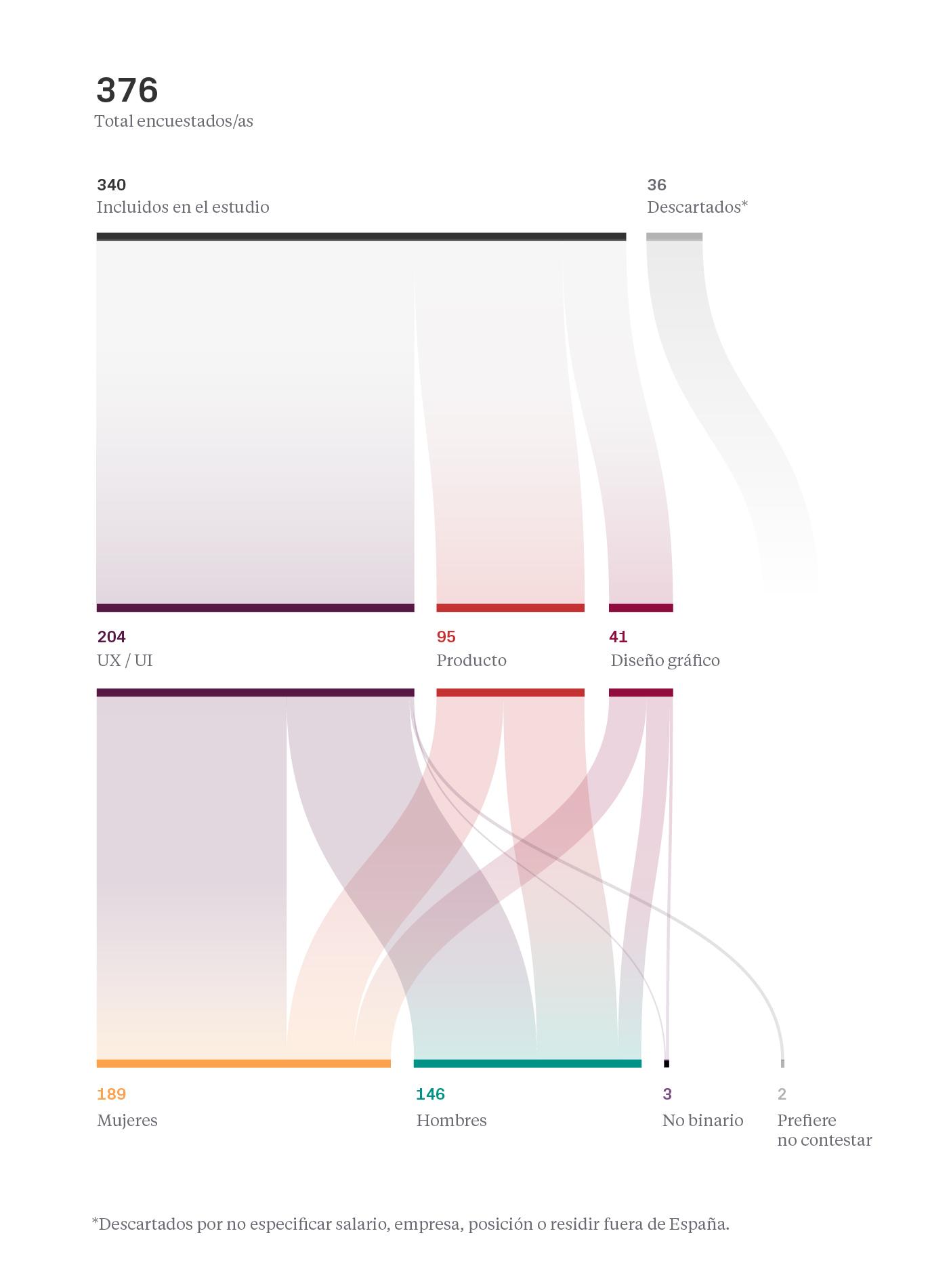 Estudio - Salarios diseño UI/UX España 2020