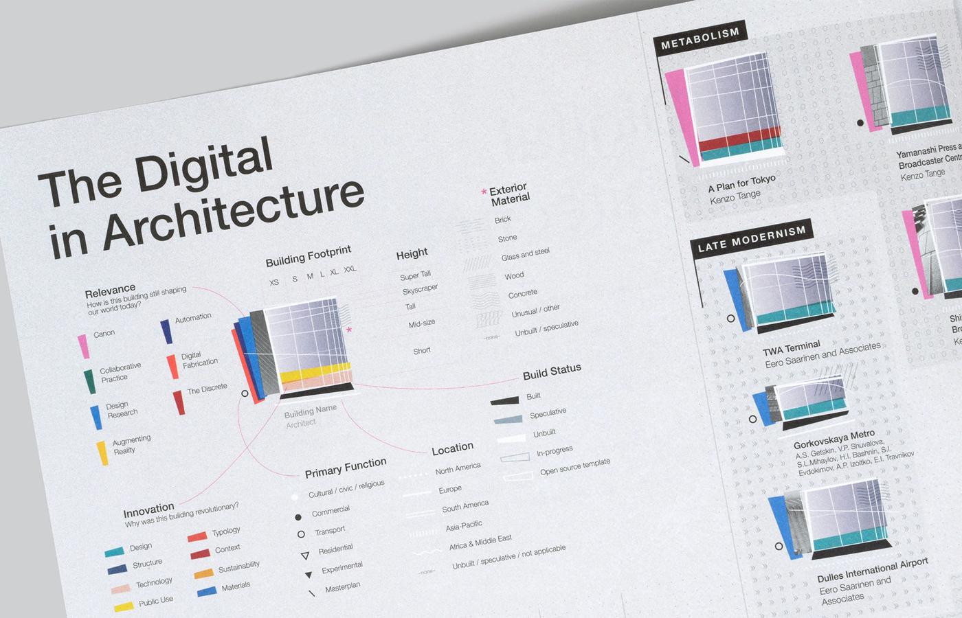 «The Digital in Architecture», Giorgia Lupi (Pentagram)