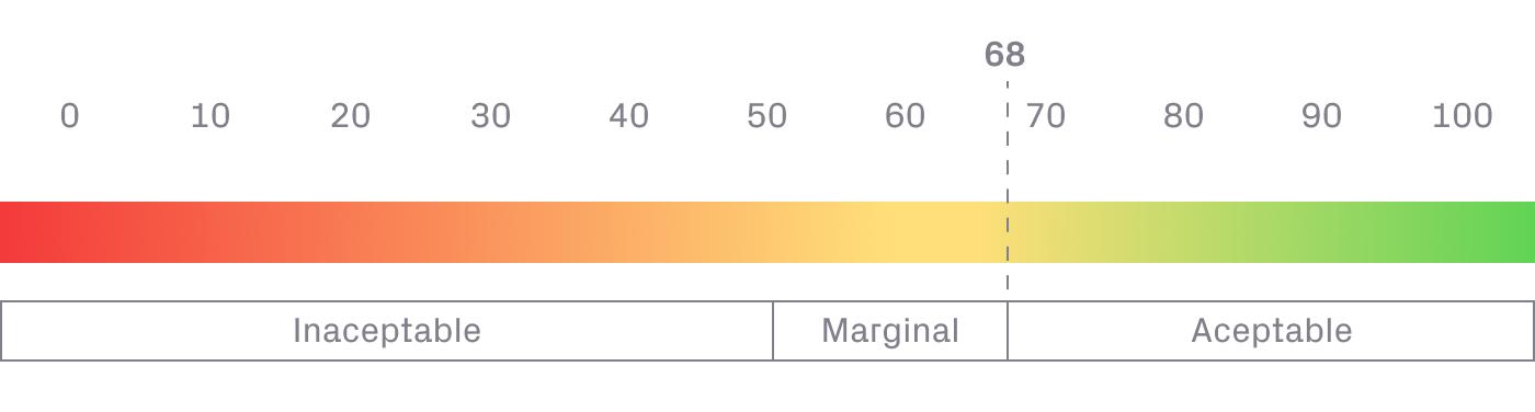 Representación de los resultados de un SUS