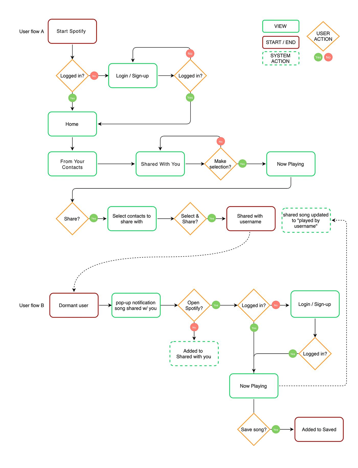 Propuesta de diagrama de flujo para compartir canciones en Spotify